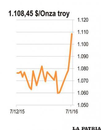 <b>ORO:</b> Tras una caída del 7% en menos de media hora, la bolsa de valores china fue cerrada pero las secuelas se sintieron en el resto del mundo y especialmente en el precio del oro.  Las principales bolsas del mundo cayeron por sexto día consecutivo y el oro llegó a su precio más alto de las últimas 9 semanas. Los inversionistas han buscado la seguridad en el oro durante los últimos cuatro días en los que las bolsas internacionales sufren por el contagio chino.