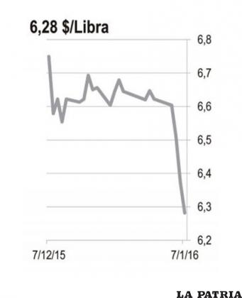 <b>ESTA�?O:</b> El precio del estaño ha caído en 5% desde principios de año a pesar de información sobre una fuerte reducción en las exportaciones de Indonesia en diciembre. Las cifras comparadas de diciembre 2014 muestran una caída del 43,7% con respecto al año pasado. Las expectativas de crecimiento de China generan pesimismo sobre el crecimiento de la economía mundial este año, y el consumo de materias primas industriales como el cobre y el estaño se verán afectados.