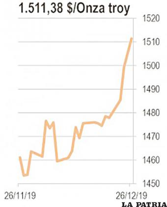El precio del oro aumentó en 18 por ciento en 2019 gracias los temores de guerras comerciales y bajo crecimiento en los países más desarrollados. Una ola de compras de oro por parte de los bancos centrales de todo el mundo también contribuyó a elevar el precio. Para Bolivia el oro en 2019 superó las exportaciones zinc y se ha convertido en la mayor exportación minera del país y está a punto de superar al gas natural debido a la caída en la producción.