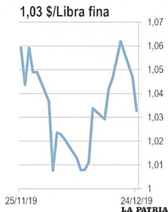 Los precios del zinc en Londres han caído un 8 por ciento en 2019 hasta situarse en alrededor de 103 dólares la libra fina. Los expertos esperan que sus precios continúen cayendo en la primera mitad de 2020, ya que el mercado se verá inundado con suministros de Australia, China e India. Se espera que el metal se cotice por debajo de un dólar y más cerca de 0.8 dólares la libra fina el próximo año. Esto tendría un fuerte efecto sobre la minería nacional.