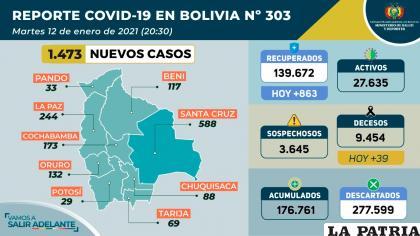 Bolivia sumó por segundo día consecutivo 39 decesos a causa del Covid-19    /Ministerio de Salud