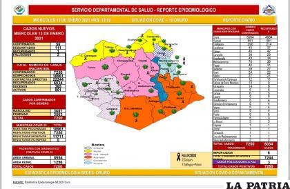 Los casos activos del virus en Oruro suman 851  /Sedes