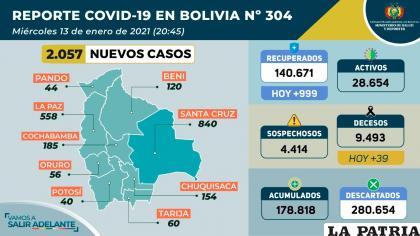 Por tercer día consecutivo, Bolivia sumó 39 decesos por coronavirus /Ministerio de Salud