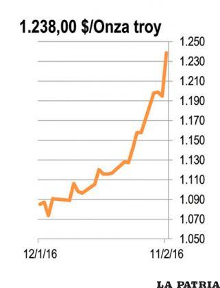 ORO: Según las cifras del INE, las exportaciones de oro cayeron en 2015. Las cifras a diciembre muestran una reducción anual de 35,4% en volumen comparado con 2014.  La caída en el precio del oro hace que la reducción en valor de las exportaciones bolivianas de oro en 2015 llegue a 46%. Esta semana la cotización internacional ha repuntado debido a las dudas sobre la fortaleza de la economía internacional y la falta de optimismo de los inversionistas.