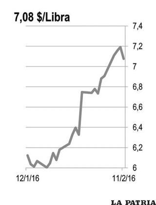 ESTA�?O: El valor de las exportaciones de estaño de Bolivia aumentó en diciembre en 6,7% con respecto a noviembre aunque aún es 3,2% menor que lo exportado en diciembre de 2014.  Bolivia ha fracasado en el propósito de contrarrestar la caída de precios internacional del estaño con mayores volúmenes de exportación. En 2015 las exportaciones de estaño aumentaron 1,2% en volumen frente a 2014 mientras que en valor cayeron en 26,2% con respecto al año anterior.