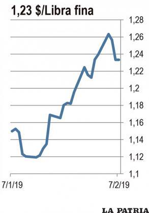 ZINC: El precio del zinc a ser entregado en tres meses está en su nivel más alto en 7 años. Los expertos aseguran que el precio del zinc caería este año debido a las nuevas operaciones mineras que empiezan a producir. Esto llevó a los productores a frenar sus envíos y el mercado está ahora con las reservas más bajas desde 2007. El mercado sabe que hay más mineral almacenado por las empresas, pero no lo venden en espera de un mejor precio.