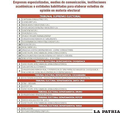 Lista de las entidades habilitadas para estudios de opinión en materia electoral /OEP