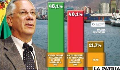 Gráfico de las encuestas sobre la demanda marítima