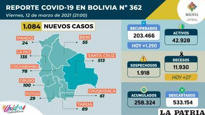 Bolivia sumó 1.250 recuperados /Ministerio de Salud
