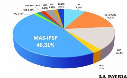 Con 119.683 votos a su favor, el MAS obtuvo el 46.31% y ganó la Gobernación de Oruro