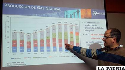 El analista Raúl Velásquez muestra cifras de la producción de gas natural