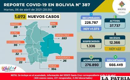 Bolivia registró 22 fallecidos por coronavirus  /Ministerio de Salud