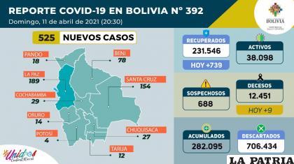 Bolivia registró nueve decesos a causa del Covid-19 /Ministerio de Salud