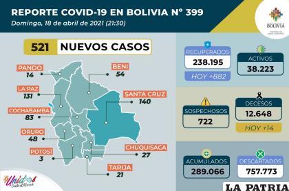 Bolivia registró 14 decesos por coronavirus /Ministerio de Salud