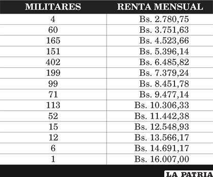 Renta mensual de los militares