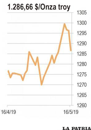 ORO: Durante el 121 encuentro de inversionistas en minería en Singapur que se realizó esta semana, tres de los cuatro panelistas, expertos en el tema, escogieron el oro como uno de los metales cuyo precio subirá durante este año el cuarto escogió, otro mineral preciosos, el paladio. La falta de nuevos yacimientos tiende a reducir la oferta mientras que la guerra comercial entre Estados Unidos y China alimenta la demanda de oro como refugio.