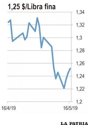 ZINC: El viernes pasado, Estados Unidos subió los aranceles a 200.000 millones de dólares de productos de importación chinos, de 10 a 25 por ciento. Este lunes, China respondió con aranceles de 25 por ciento a 60.000 millones de dólares en productos estadounidenses. La reducción en importaciones que esto significa a futuro ha reducido el precio del zinc que se usa en la manufactura de muchos de los productos que ahora son parte del daño colateral.