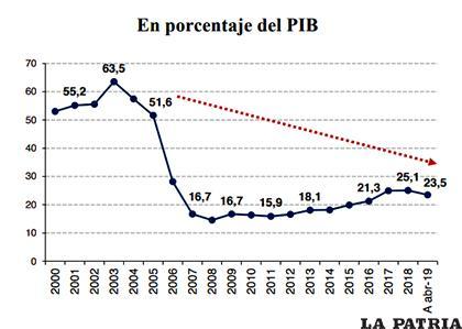 Porcentaje del PIB /Min. Economía