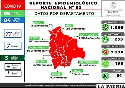 Salud registró 84 nuevos casos y cinco decesos por Covid-19 en Bolivia /MIN DE SALUD