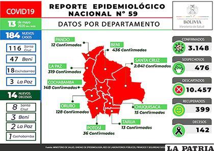 Reporte epidemiolócigo de casos de Covid-19 en Bolivia /MIN DE SALUD