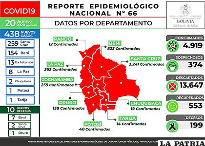 Bolivia confirma 4.919 casos y 199 decesos por Covid-19 /MIN DE SALUD