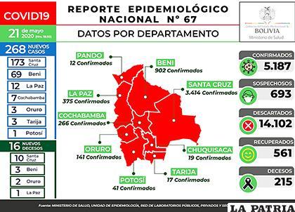 Bolivia reportó 16 decesos y 268 nuevos casos de Covid-19 /MIN DE SALUD