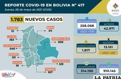 Bolivia bordea los 315 mil casos de Covid-19 /Ministerio de Salud