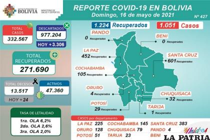 Bolivia registró 24 decesos por Covid-19 /Ministerio de Salud