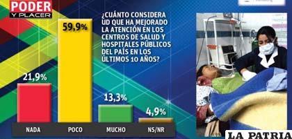 Diez años y poco o nada habría mejorado la atención en hospitales /ANF