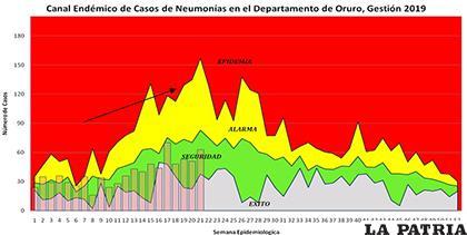 IRAS tienen una tendencia ascendente en Oruro /SEDES