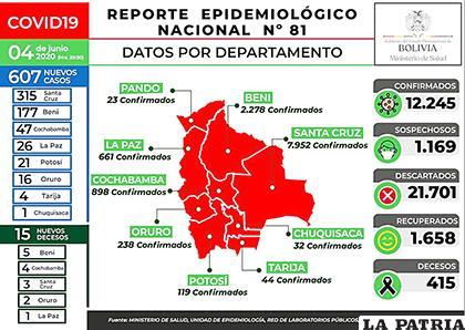 15 nuevos decesos, elevan a 415 la cifra de víctimas por Covid-19 /MIN DE SALUD