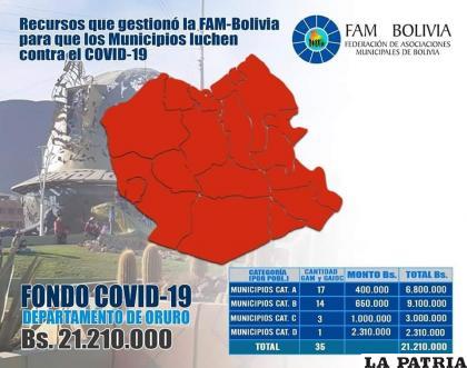 Reuniones entre municipios y gobierno tuvo sus resultados para reasignar recursos /FAM
