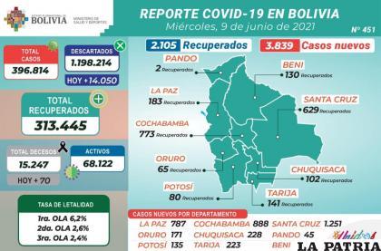 Bolivia sumó 70 decesos a causa del Covid-19 /MINISTERIO DE SALUD