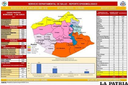Oruro reportó cinco decesos por coronavirus /SEDES