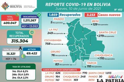 Bolivia registró 1.859 recuperados de Covid-19 en un día /MINISTERIO DE SALUD
