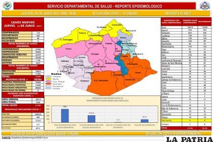 Oruro registró tres decesos a causa del virus /SEDES