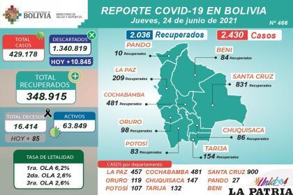 Bolivia alcanzó los 63.849 casos activos del virus /MINISTERIO DE SALUD
