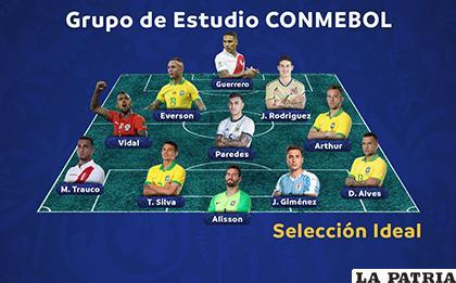 El equipo ideal de la Copa América Brasil 2019 formado por la Conmebol /conmebol.com