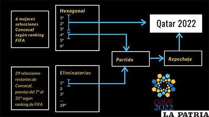 Explicación gráfica del nuevo formato de eliminatorias en Concacaf /indicepolitico.com