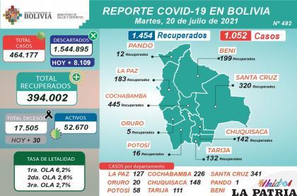 Ayer 30 personas fallecieron por Covid-19/MINISTERIO DE SALUD