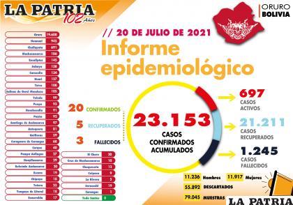En el departamento de Oruro los fallecidos fueron tres /LA PATRIA