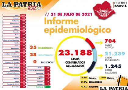 Se reportaron en la jornada anterior 28 recuperados /LA PATRIA