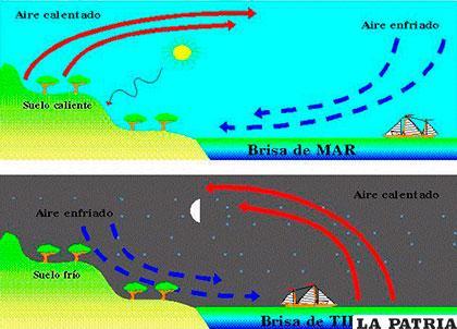 El viento se define como un flujo de aire a gran escala