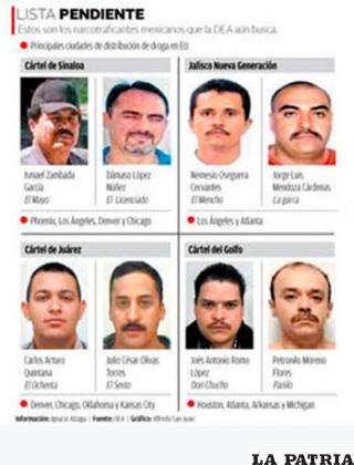 Varios capos de los cárteles del narcotráfico de México