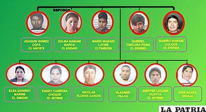 Los detenidos en el penal de San Pedro por la muerte de los dos militares /CDPO