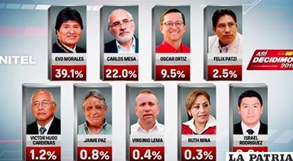 Resultados de la encuesta de intención de voto de VíaCiencia /UNITEL