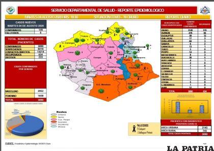 Oruro reportó 149 nuevos casos y 6 decesos por coronavirus  /Sedes