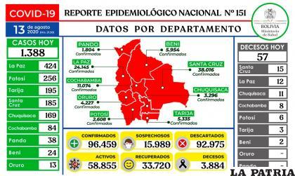 Bolivia registró 1.388 nuevos casos de coronavirus /Ministerio de Salud