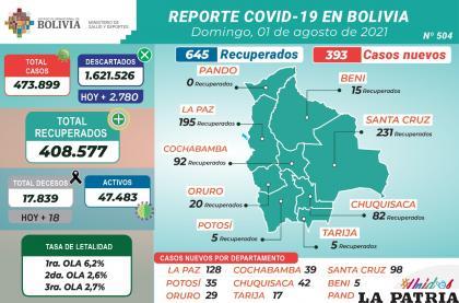 Fueron 18 pacientes los fallecidos por coronavirus /MINISTERIO DE SALUD