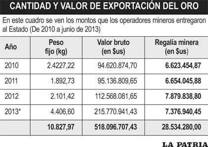 Datos a junio de 2013